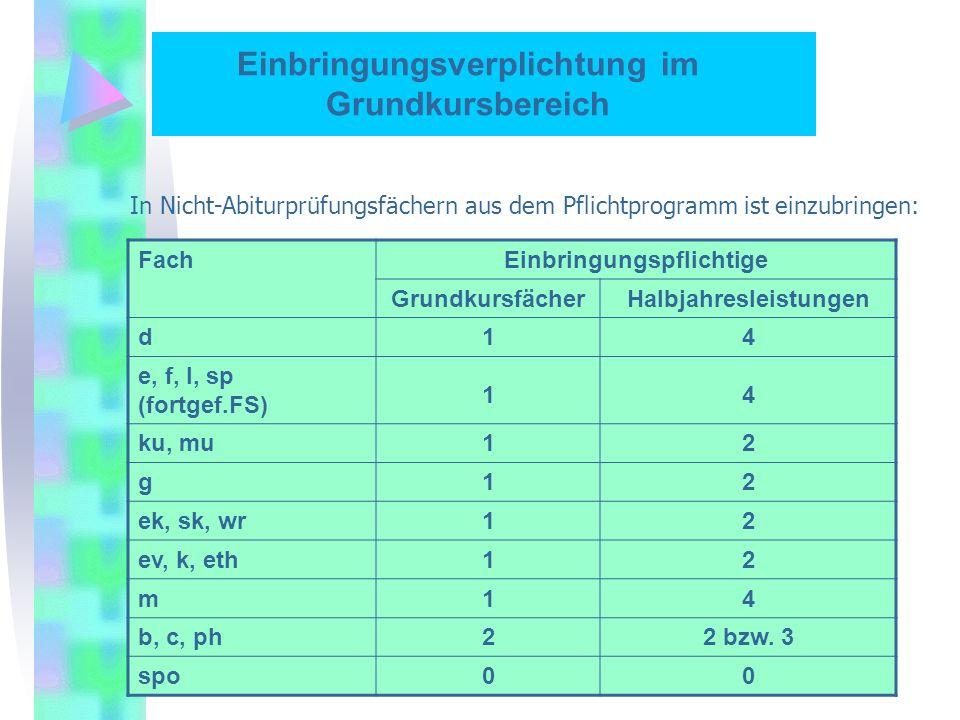 In Nicht-Abiturprüfungsfächern aus dem Pflichtprogramm ist einzubringen: FachEinbringungspflichtige GrundkursfächerHalbjahresleistungen d14 e, f, l, sp (fortgef.FS) 14 ku, mu12 g12 ek, sk, wr12 ev, k, eth12 m14 b, c, ph22 bzw.
