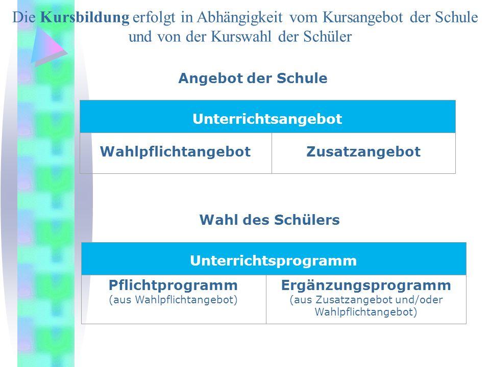 Sprachlich- Literarisch- Künstlerisch Gesellschaftswissens chaftlich- Politisch-Religion Mathematisch- Naturwissen schaftlich Deutsch Englisch Französisch Latein Spanisch Kunst Musik Geschichte Erdkunde Wirtschaft/R.