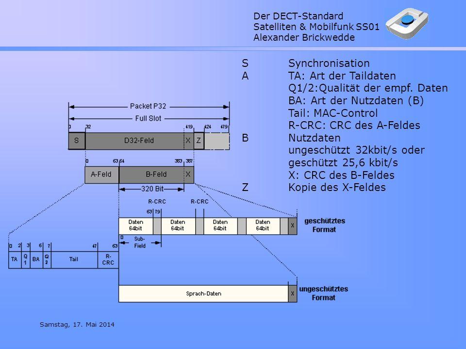 Der DECT-Standard Satelliten & Mobilfunk SS01 Alexander Brickwedde Samstag, 17. Mai 2014 SSynchronisation ATA: Art der Taildaten Q1/2:Qualität der emp