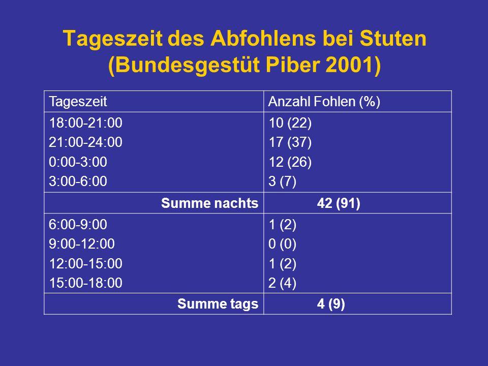 Tageszeit des Abfohlens bei Stuten (Bundesgestüt Piber 2001) TageszeitAnzahl Fohlen (%) 18:00-21:00 21:00-24:00 0:00-3:00 3:00-6:00 10 (22) 17 (37) 12 (26) 3 (7) Summe nachts42 (91) 6:00-9:00 9:00-12:00 12:00-15:00 15:00-18:00 1 (2) 0 (0) 1 (2) 2 (4) Summe tags4 (9)