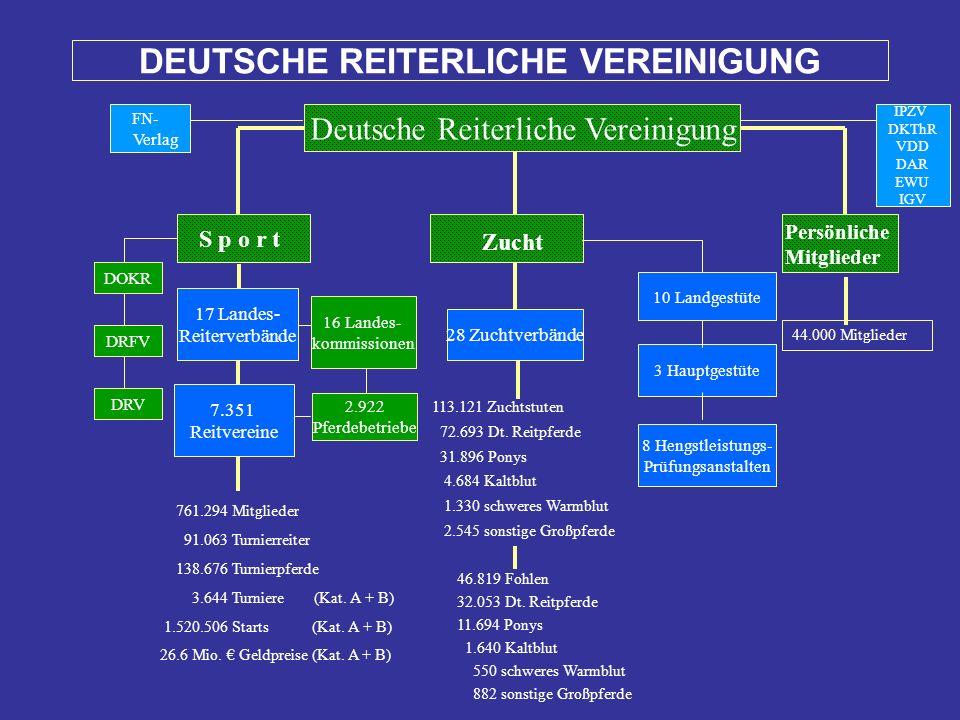 Deutsche Reiterliche Vereinigung IPZV DKThR VDD DAR EWU IGV S p o r t Zucht Persönliche Mitglieder 44.000 Mitglieder 28 Zuchtverbände 10 Landgestüte 3 Hauptgestüte 8 Hengstleistungs- Prüfungsanstalten 113.121 Zuchtstuten 72.693 Dt.