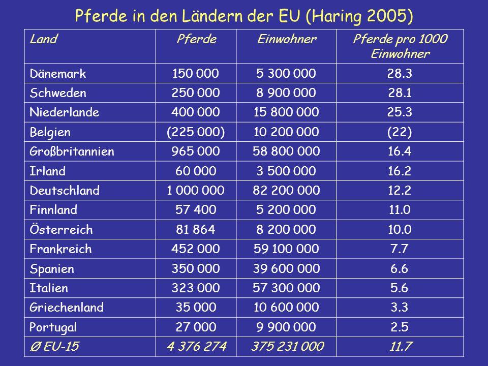 Pferde in den Ländern der EU (Haring 2005) LandPferdeEinwohnerPferde pro 1000 Einwohner Dänemark150 0005 300 00028.3 Schweden250 0008 900 00028.1 Niederlande400 00015 800 00025.3 Belgien(225 000)10 200 000(22) Großbritannien965 00058 800 00016.4 Irland60 0003 500 00016.2 Deutschland1 000 00082 200 00012.2 Finnland57 4005 200 00011.0 Österreich81 8648 200 00010.0 Frankreich452 00059 100 0007.7 Spanien350 00039 600 0006.6 Italien323 00057 300 0005.6 Griechenland35 00010 600 0003.3 Portugal27 0009 900 0002.5 Ø EU-154 376 274375 231 00011.7