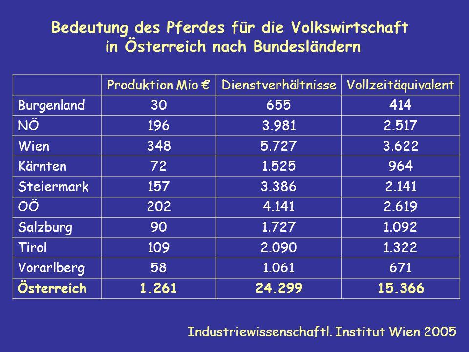 Bedeutung des Pferdes für die Volkswirtschaft in Österreich nach Bundesländern Produktion Mio DienstverhältnisseVollzeitäquivalent Burgenland30655414 NÖ1963.9812.517 Wien3485.7273.622 Kärnten721.525964 Steiermark1573.3862.141 OÖ2024.1412.619 Salzburg901.7271.092 Tirol1092.0901.322 Vorarlberg581.061671 Österreich1.26124.29915.366 Industriewissenschaftl.