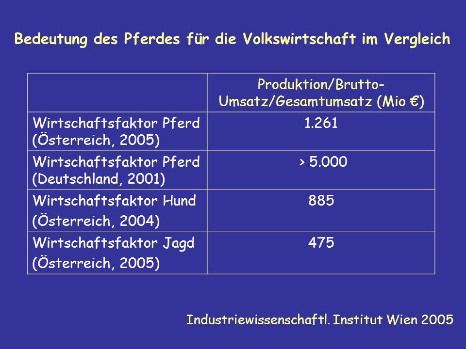 Aufbau der zentralen Arbeitsgemeinschaft österreichischer Pferdezüchter Geschäftsführer: Dipl.