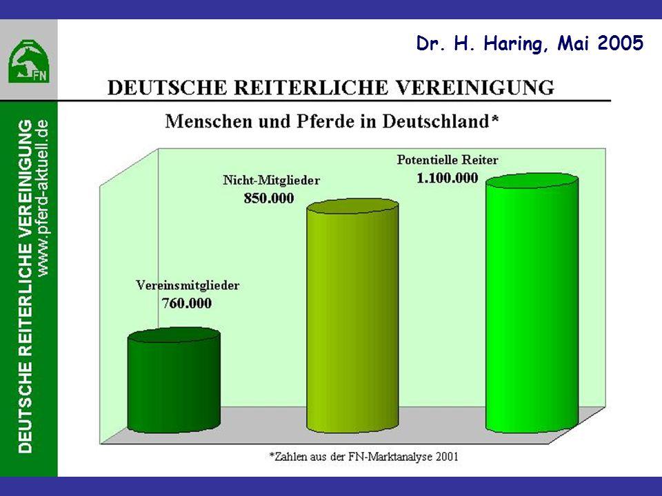 Hengstleistungsprüfung Warmblut - neues Konzept - Seit 2006 obliegt die Durchführung der HLP den Verbänden Quelle: Dr.