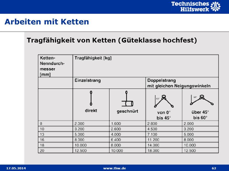 17.05.2014www.thw.de62 Tragfähigkeit von Ketten (Güteklasse hochfest) Arbeiten mit Ketten