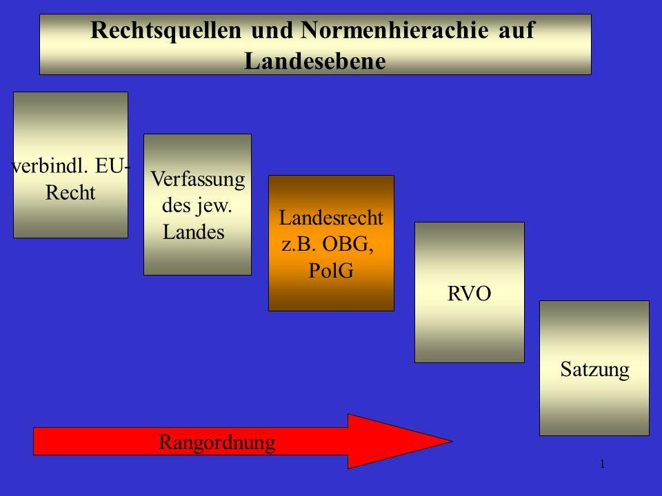 1 Rechtsquellen und Normenhierachie auf Landesebene Landesrecht z.B. OBG, PolG verbindl. EU- Recht Verfassung des jew. Landes RVO Rangordnung Satzung
