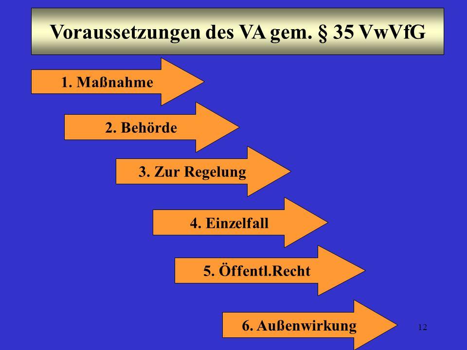 12 Voraussetzungen des VA gem. § 35 VwVfG 2. Behörde 1. Maßnahme 4. Einzelfall 5. Öffentl.Recht 6. Außenwirkung 3. Zur Regelung