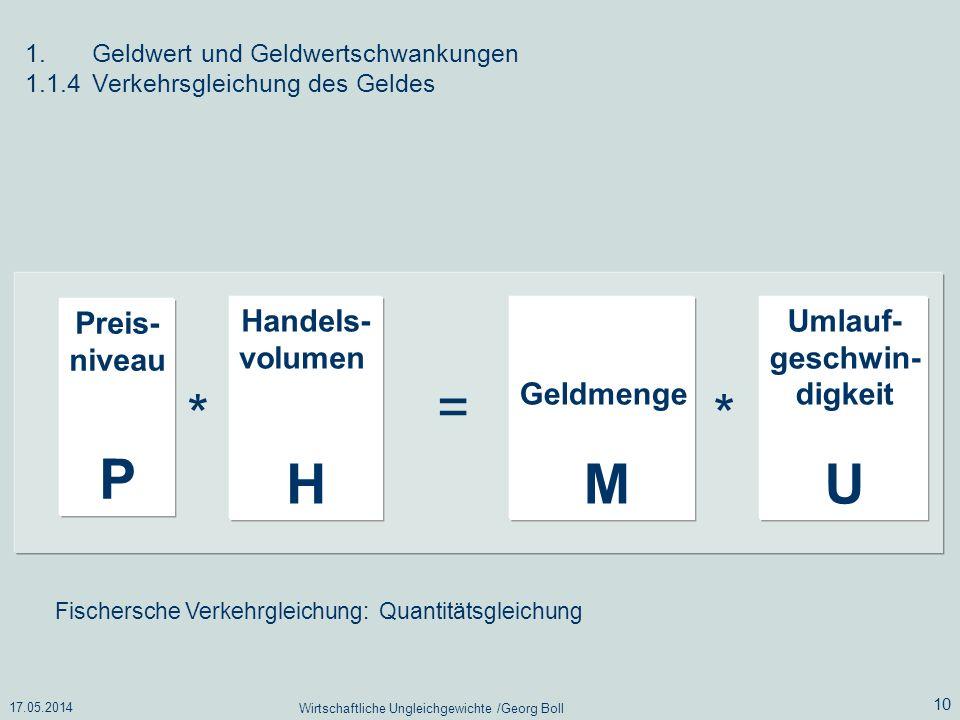 17.05.2014 Wirtschaftliche Ungleichgewichte /Georg Boll 10 Fischersche Verkehrgleichung: Quantitätsgleichung Preis- niveau P Handels- volumen H Geldme