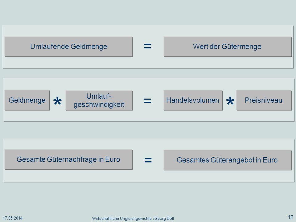 17.05.2014 Wirtschaftliche Ungleichgewichte /Georg Boll 12 Umlaufende Geldmenge Wert der Gütermenge Geldmenge Umlauf- geschwindigkeit Handelsvolumen P