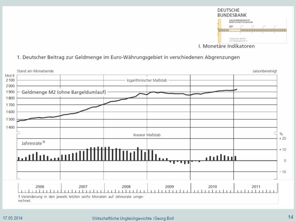 17.05.2014 Wirtschaftliche Ungleichgewichte /Georg Boll 14