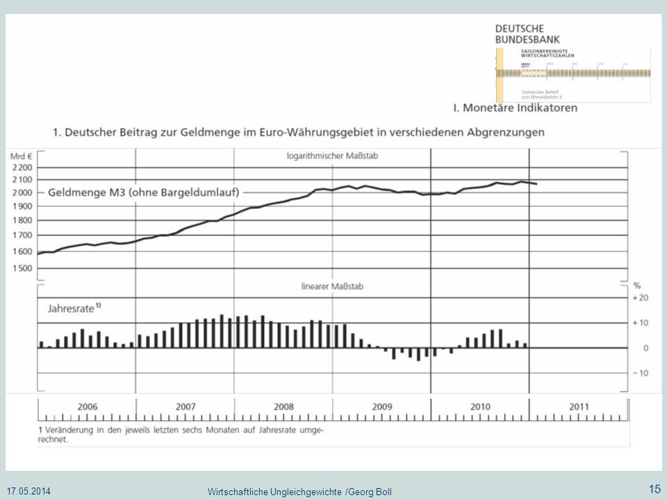 17.05.2014 Wirtschaftliche Ungleichgewichte /Georg Boll 15