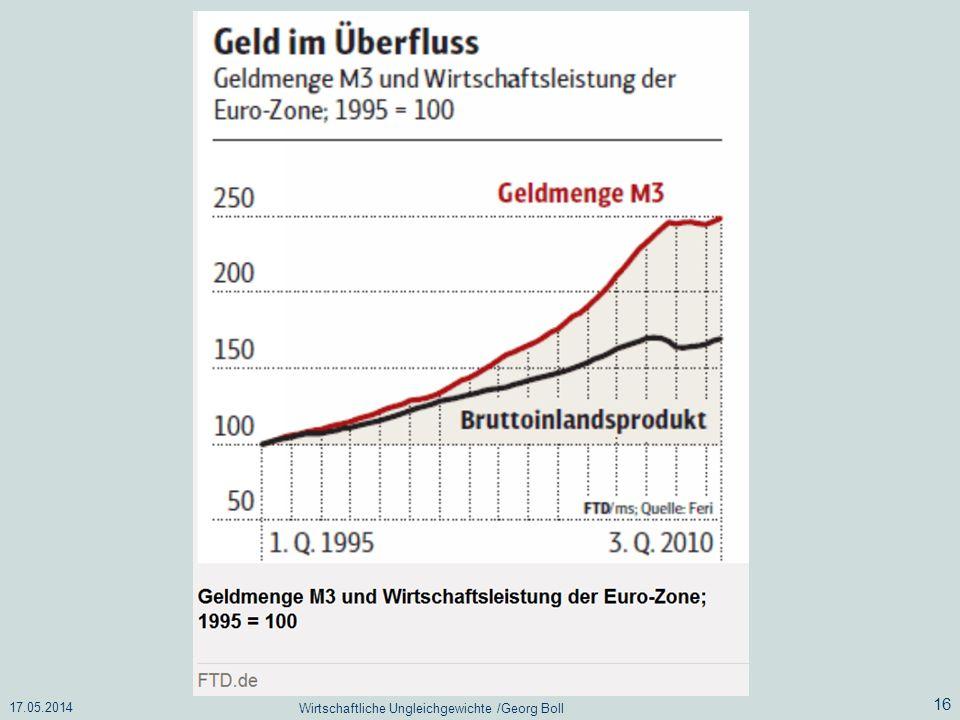 17.05.2014 Wirtschaftliche Ungleichgewichte /Georg Boll 16