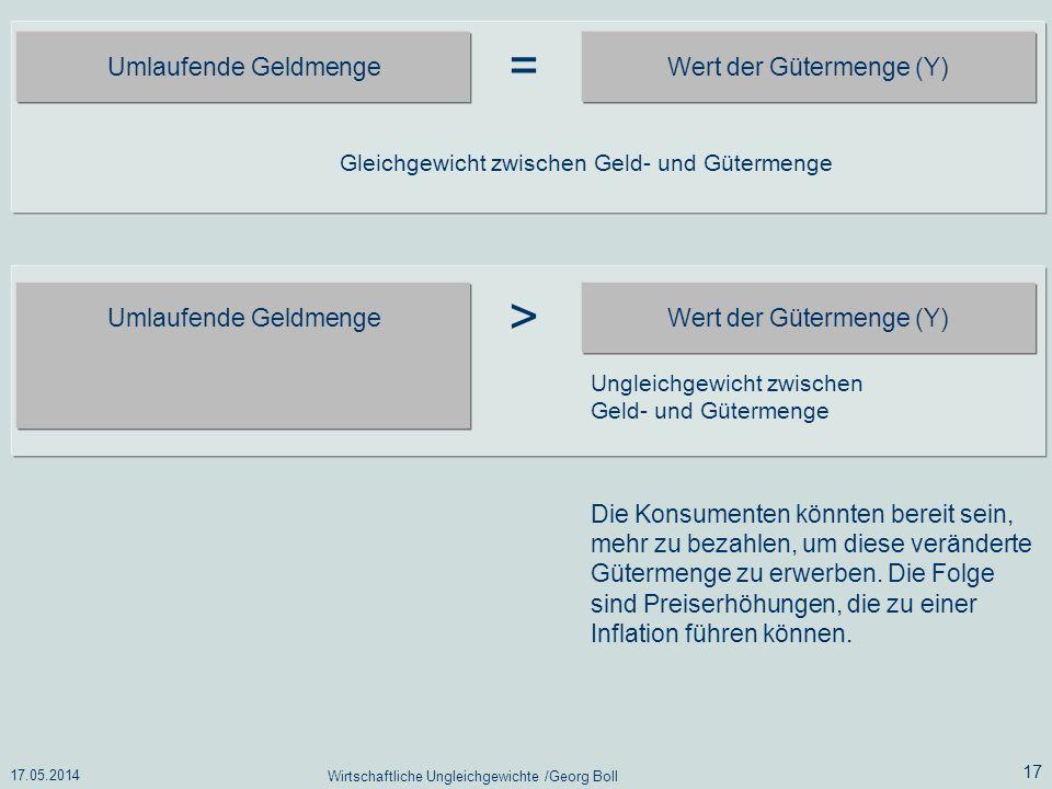 17.05.2014 Wirtschaftliche Ungleichgewichte /Georg Boll 17 Umlaufende Geldmenge Wert der Gütermenge (Y) = Gleichgewicht zwischen Geld- und Gütermenge