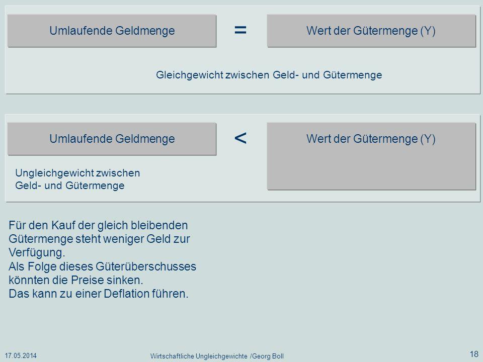 17.05.2014 Wirtschaftliche Ungleichgewichte /Georg Boll 18 Umlaufende Geldmenge Wert der Gütermenge (Y) = Gleichgewicht zwischen Geld- und Gütermenge
