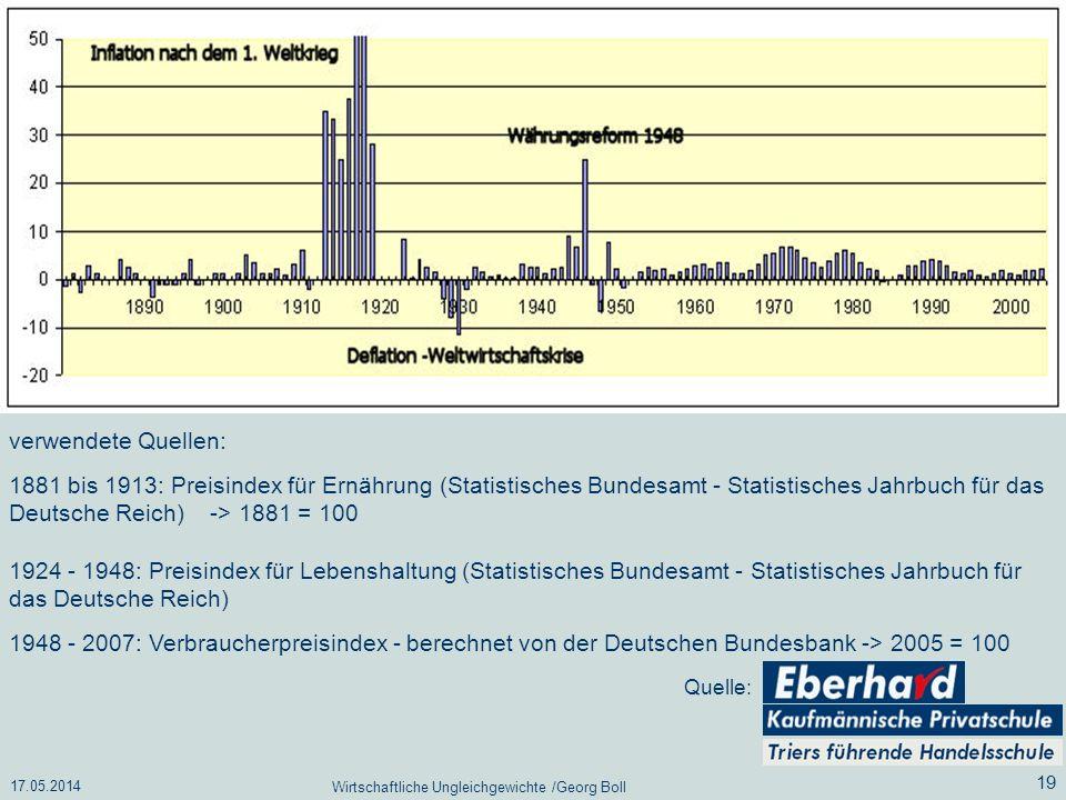17.05.2014 Wirtschaftliche Ungleichgewichte /Georg Boll 19 verwendete Quellen: 1881 bis 1913: Preisindex für Ernährung (Statistisches Bundesamt - Stat