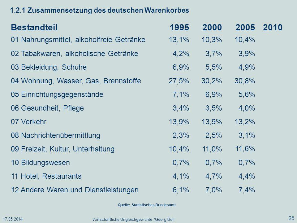 17.05.2014 Wirtschaftliche Ungleichgewichte /Georg Boll 25 1.2.1 Zusammensetzung des deutschen Warenkorbes Bestandteil199520002005 01 Nahrungsmittel,
