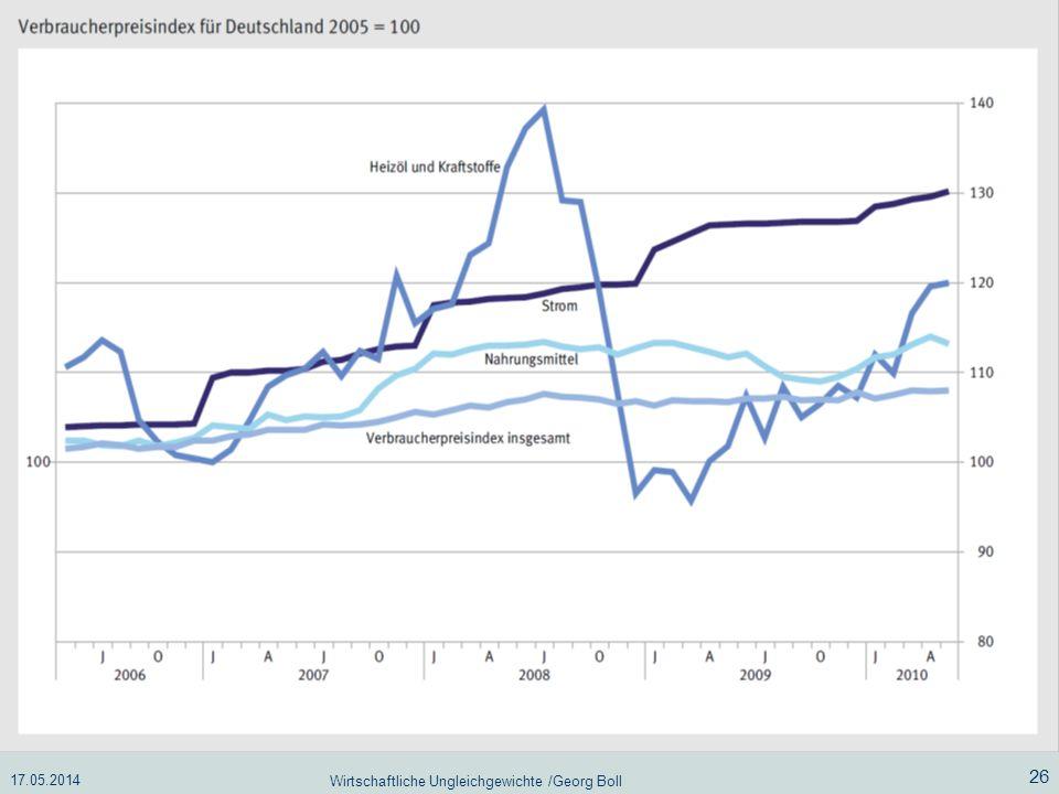 17.05.2014 Wirtschaftliche Ungleichgewichte /Georg Boll 26