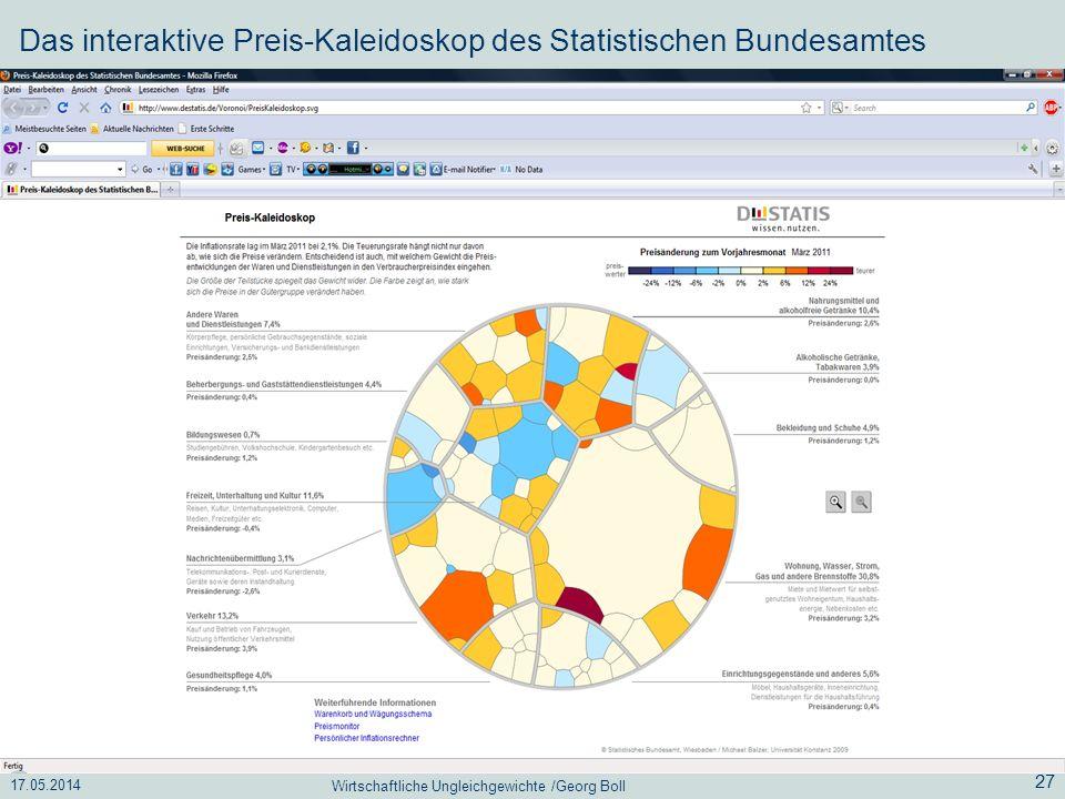 17.05.2014 Wirtschaftliche Ungleichgewichte /Georg Boll 27 Das interaktive Preis-Kaleidoskop des Statistischen Bundesamtes