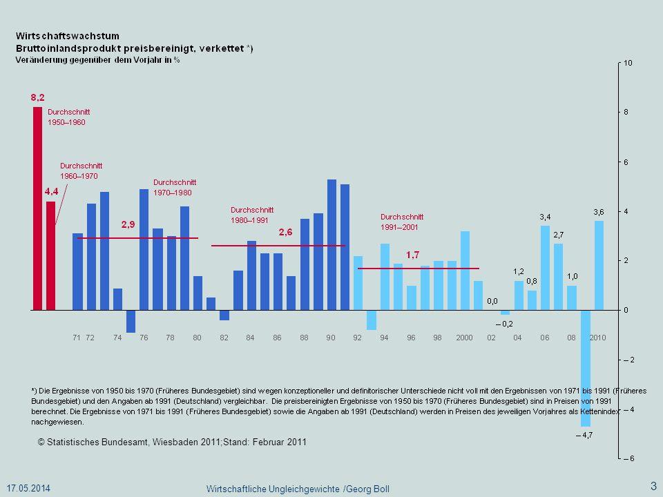 17.05.2014 Wirtschaftliche Ungleichgewichte /Georg Boll 3 © Statistisches Bundesamt, Wiesbaden 2011;Stand: Februar 2011