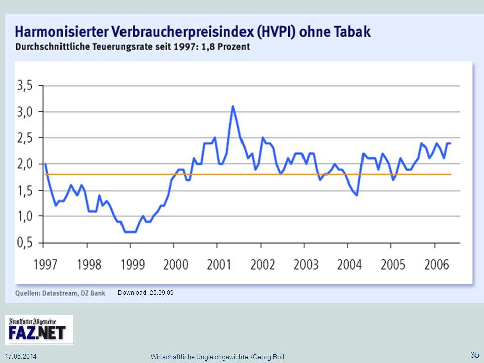 17.05.2014 Wirtschaftliche Ungleichgewichte /Georg Boll 35 Download : 20.09.09