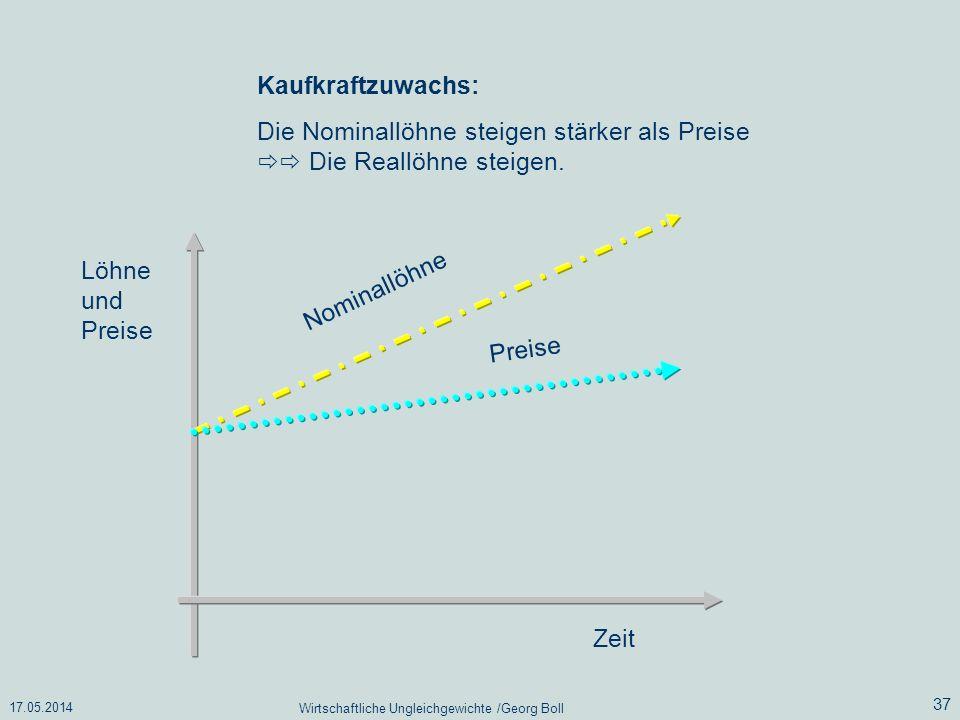 17.05.2014 Wirtschaftliche Ungleichgewichte /Georg Boll 37 Kaufkraftzuwachs: Die Nominallöhne steigen stärker als Preise Die Reallöhne steigen. Löhne