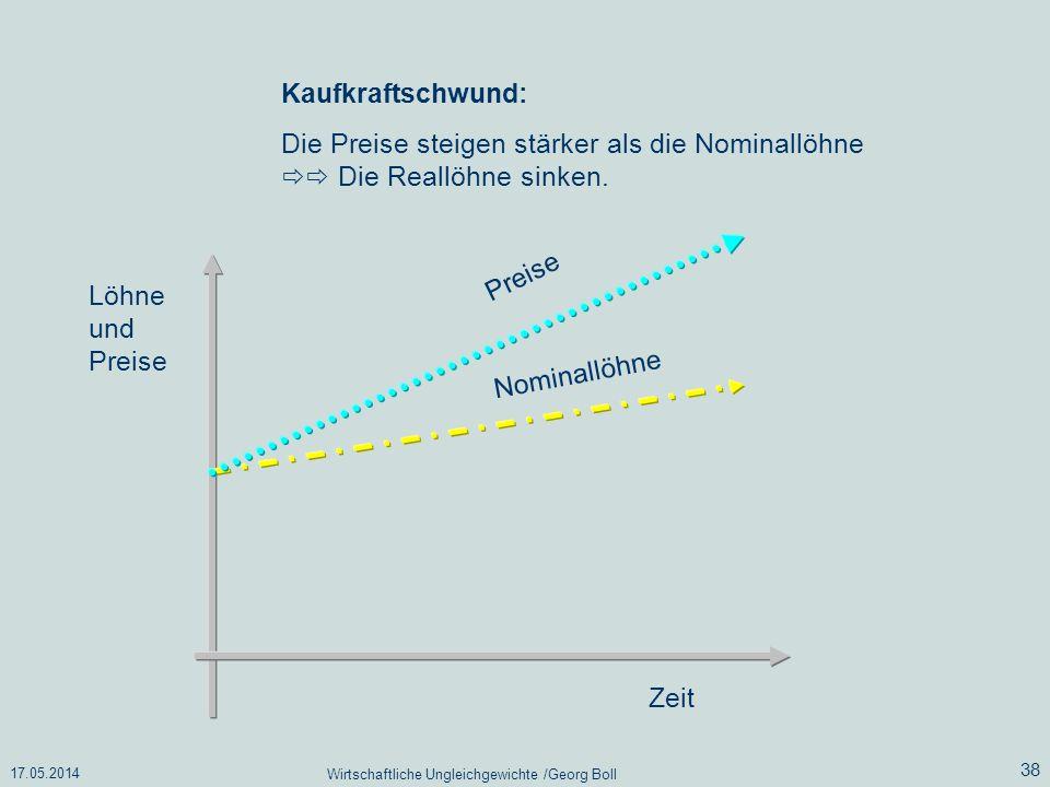 17.05.2014 Wirtschaftliche Ungleichgewichte /Georg Boll 38 Löhne und Preise Zeit Nominallöhne Preise Kaufkraftschwund: Die Preise steigen stärker als