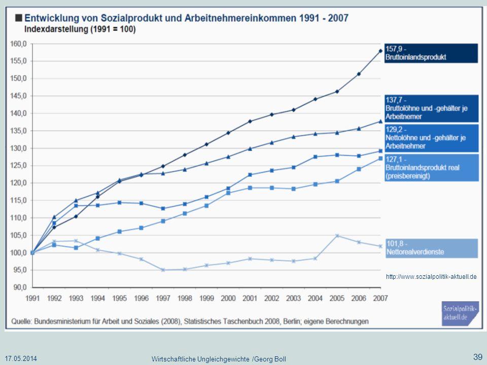 17.05.2014 Wirtschaftliche Ungleichgewichte /Georg Boll 39 http://www.sozialpolitik-aktuell.de