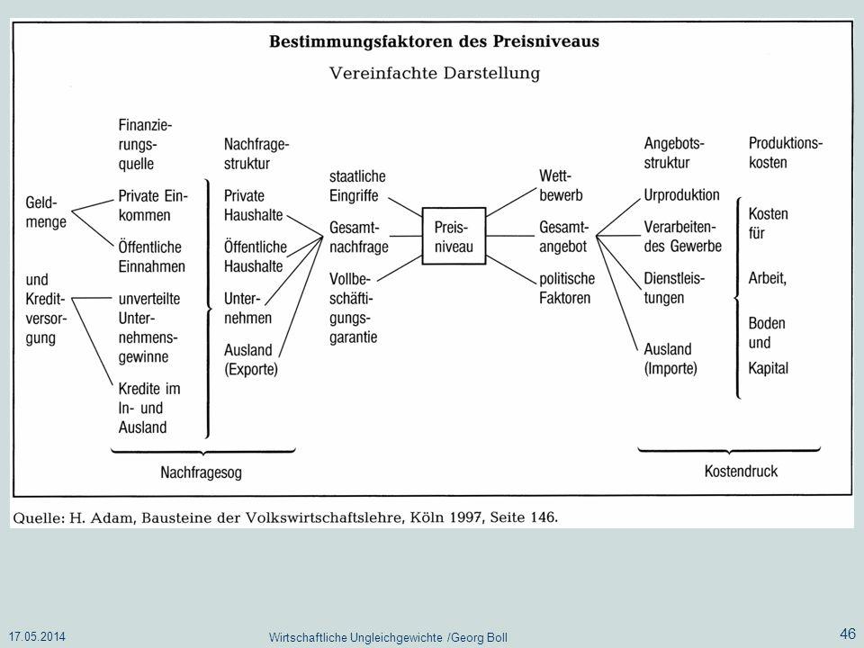 17.05.2014 Wirtschaftliche Ungleichgewichte /Georg Boll 46