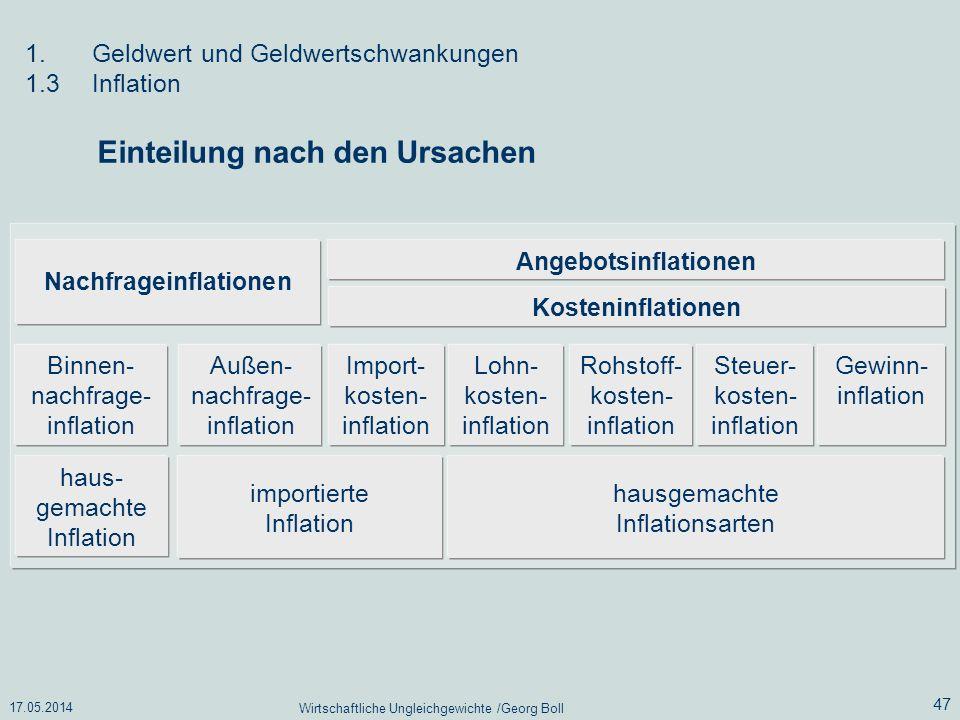 17.05.2014 Wirtschaftliche Ungleichgewichte /Georg Boll 47 1.Geldwert und Geldwertschwankungen 1.3Inflation Einteilung nach den Ursachen Nachfrageinfl