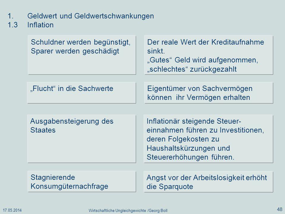17.05.2014 Wirtschaftliche Ungleichgewichte /Georg Boll 48 1.Geldwert und Geldwertschwankungen 1.3Inflation Schuldner werden begünstigt, Sparer werden