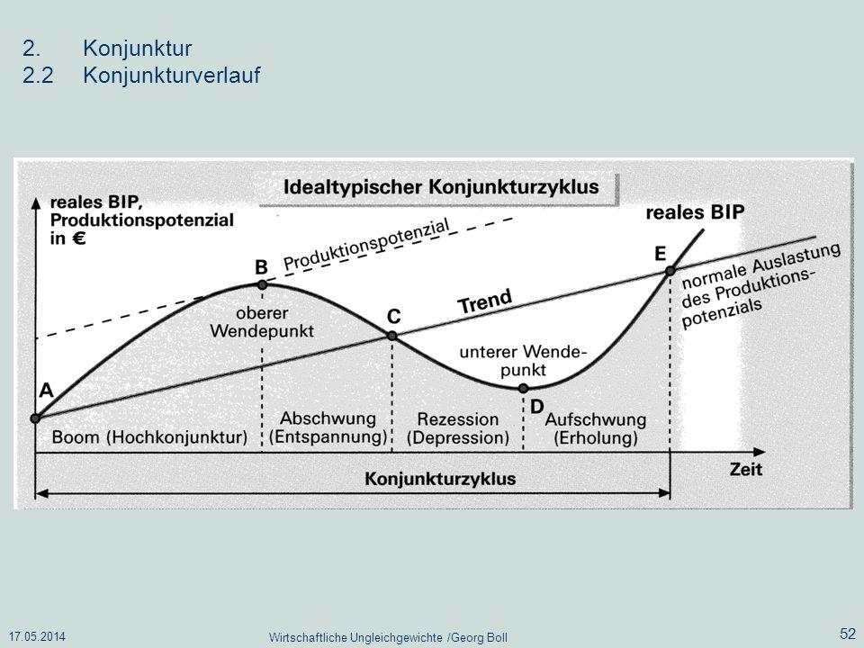 17.05.2014 Wirtschaftliche Ungleichgewichte /Georg Boll 52 2.Konjunktur 2.2Konjunkturverlauf