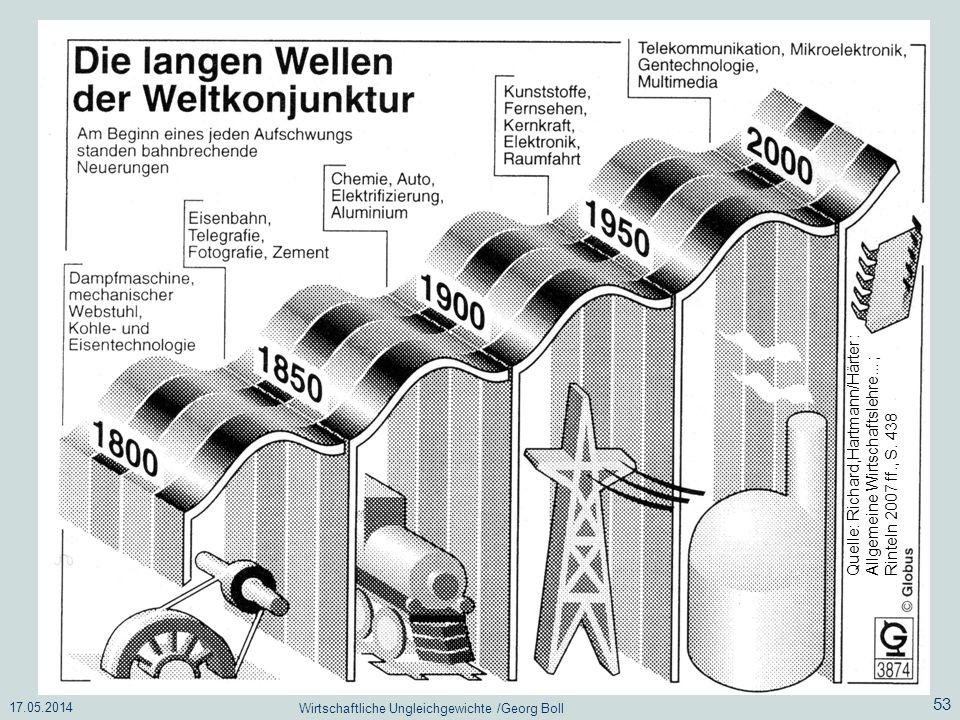 17.05.2014 Wirtschaftliche Ungleichgewichte /Georg Boll 53 Quelle: Richard,Hartmann/Härter : Allgemeine Wirtschaftslehre... ; Rinteln 2007 ff., S. 438