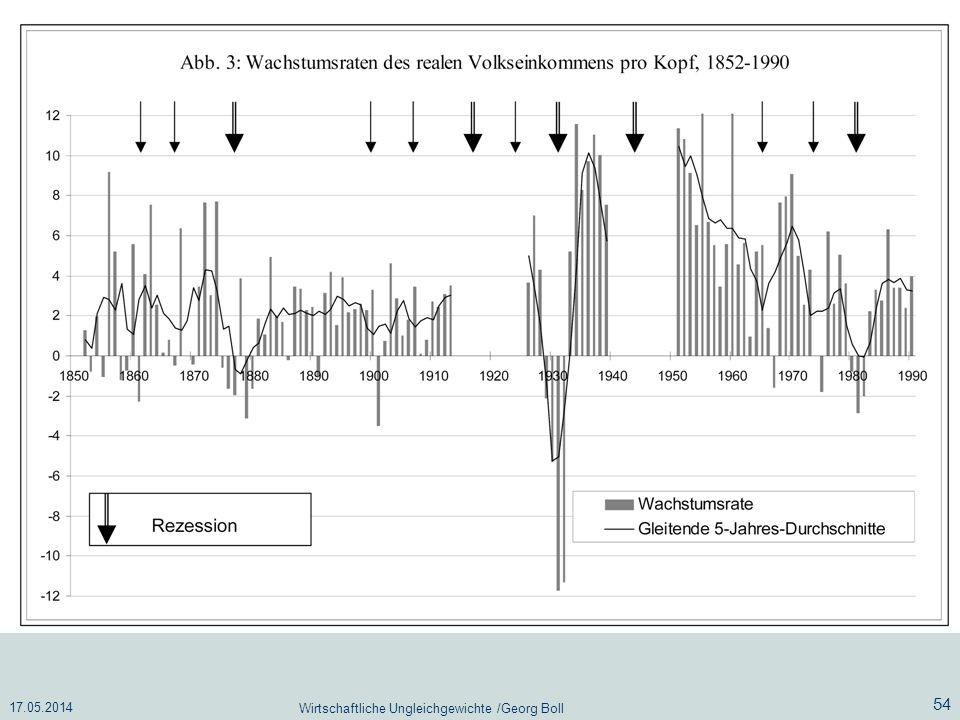 17.05.2014 Wirtschaftliche Ungleichgewichte /Georg Boll 54