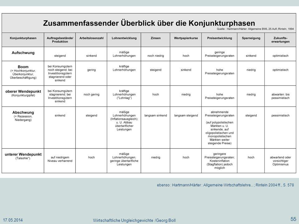 17.05.2014 Wirtschaftliche Ungleichgewichte /Georg Boll 55 ebenso : Hartmann/Härter : Allgemeine Wirtschaftslehre... ; Rinteln 2004 ff., S. 578