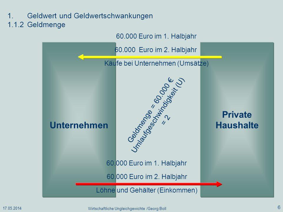 17.05.2014 Wirtschaftliche Ungleichgewichte /Georg Boll 6 1.Geldwert und Geldwertschwankungen 1.1.2Geldmenge Unternehmen Private Haushalte 60.000 Euro