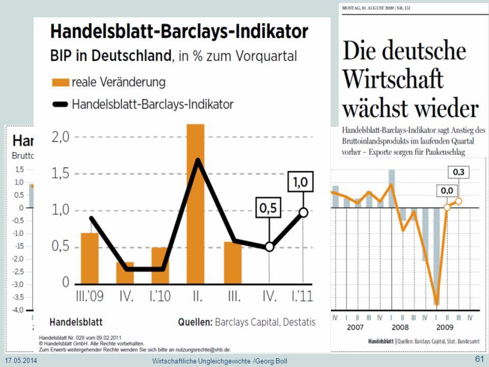 17.05.2014 Wirtschaftliche Ungleichgewichte /Georg Boll 61