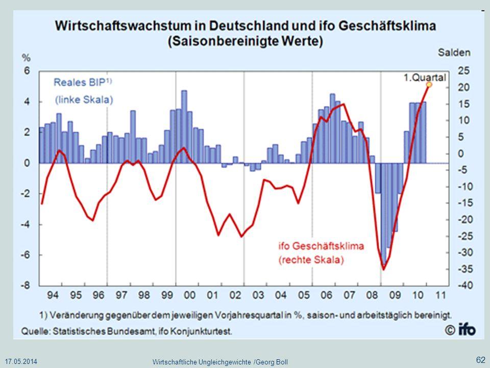 17.05.2014 Wirtschaftliche Ungleichgewichte /Georg Boll 62
