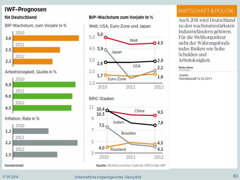 17.05.2014 Wirtschaftliche Ungleichgewichte /Georg Boll 63 Quelle: Handelsblatt 12.04.2011