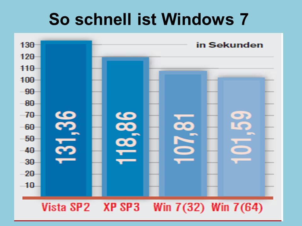 So schnell ist Windows 7