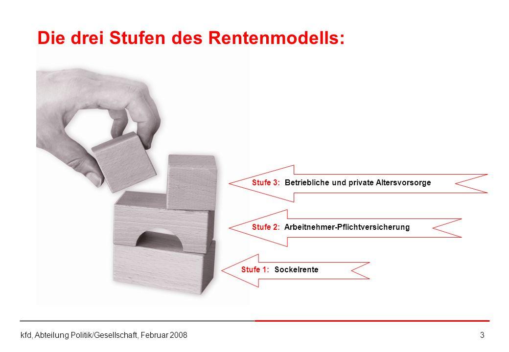 kfd, Abteilung Politik/Gesellschaft, Februar 20083 Die drei Stufen des Rentenmodells: Stufe 3: Betriebliche und private AltersvorsorgeStufe 2: Arbeitn
