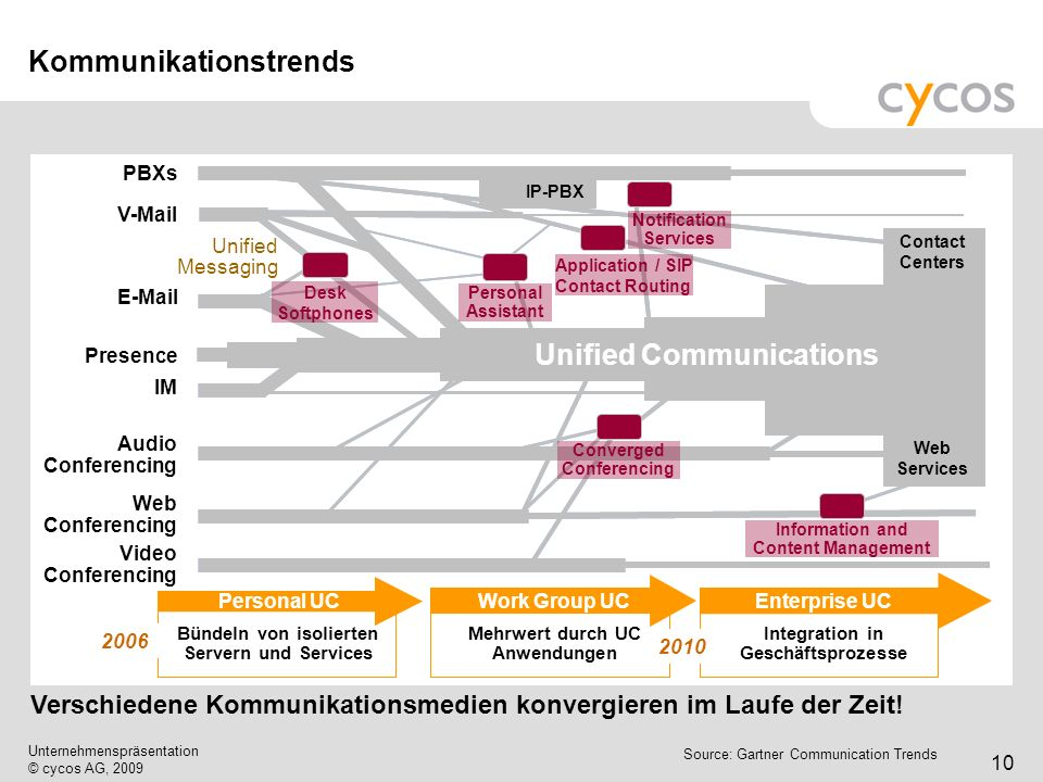 Kurztitel Unternehmenspräsentation © cycos AG, 2009 10 Kommunikationstrends Source: Gartner Communication Trends Verschiedene Kommunikationsmedien kon