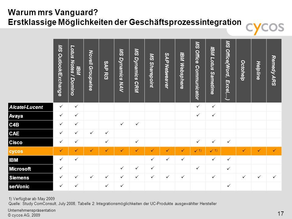 Kurztitel Unternehmenspräsentation © cycos AG, 2009 18 mrs Vanguard: Größte Bandbreite an UC-Funktionalität in einer Software-Suite auf dem Markt.
