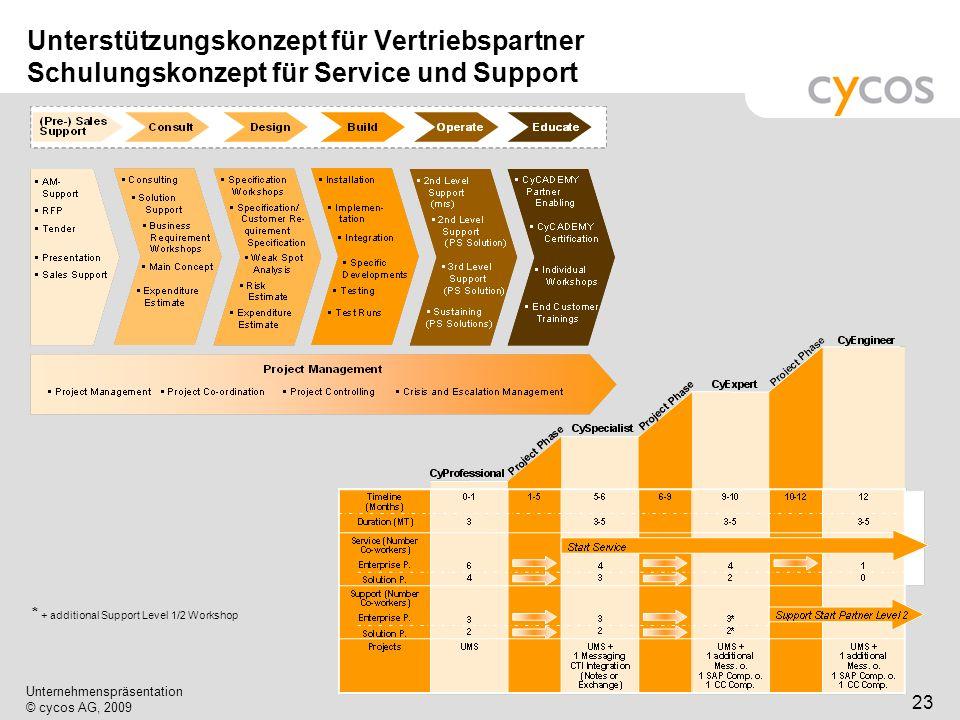 Kurztitel Unternehmenspräsentation © cycos AG, 2009 23 Unterstützungskonzept für Vertriebspartner Schulungskonzept für Service und Support * + additio