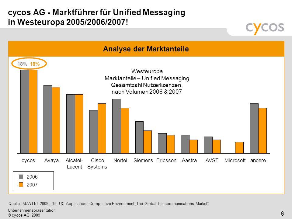 Kurztitel Unternehmenspräsentation © cycos AG, 2009 6 cycos AG - Marktführer für Unified Messaging in Westeuropa 2005/2006/2007! Analyse der Marktante