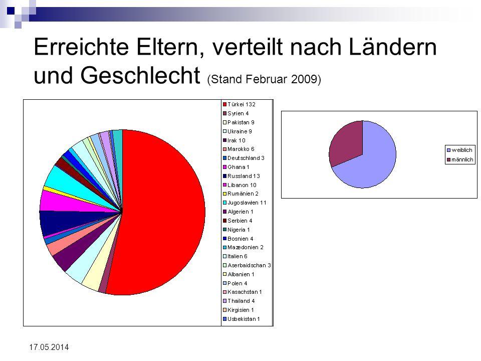17.05.2014 Erreichte Eltern, verteilt nach Ländern und Geschlecht (Stand Februar 2009)
