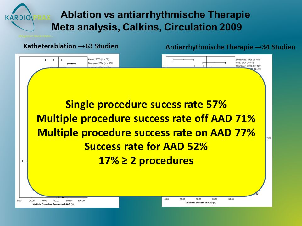 Ablation vs antiarrhythmische Therapie Meta analysis, Calkins, Circulation 2009 Katheterablation 63 Studien Antiarrhythmische Therapie 34 Studien Sing