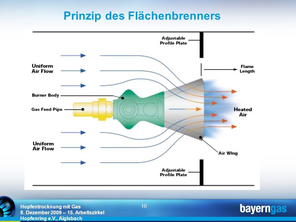 10 Hopfentrocknung mit Gas 8. Dezember 2009 – 15. Arbeitszirkel Hopfenring e.V., Aiglsbach Prinzip des Flächenbrenners