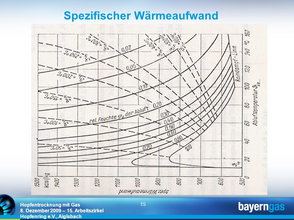 15 Hopfentrocknung mit Gas 8. Dezember 2009 – 15. Arbeitszirkel Hopfenring e.V., Aiglsbach Spezifischer Wärmeaufwand