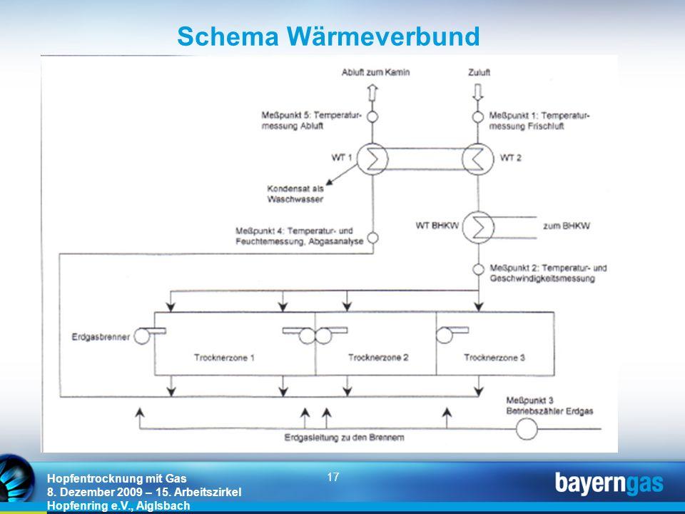 17 Hopfentrocknung mit Gas 8. Dezember 2009 – 15. Arbeitszirkel Hopfenring e.V., Aiglsbach Schema Wärmeverbund